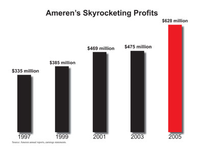 Ameren Profits from CUB