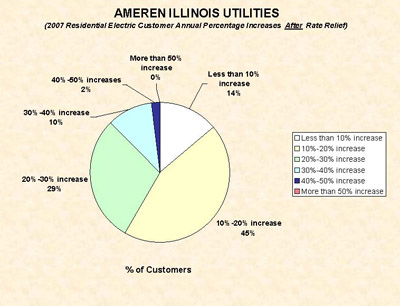 Ameren Chart After Rate Relief