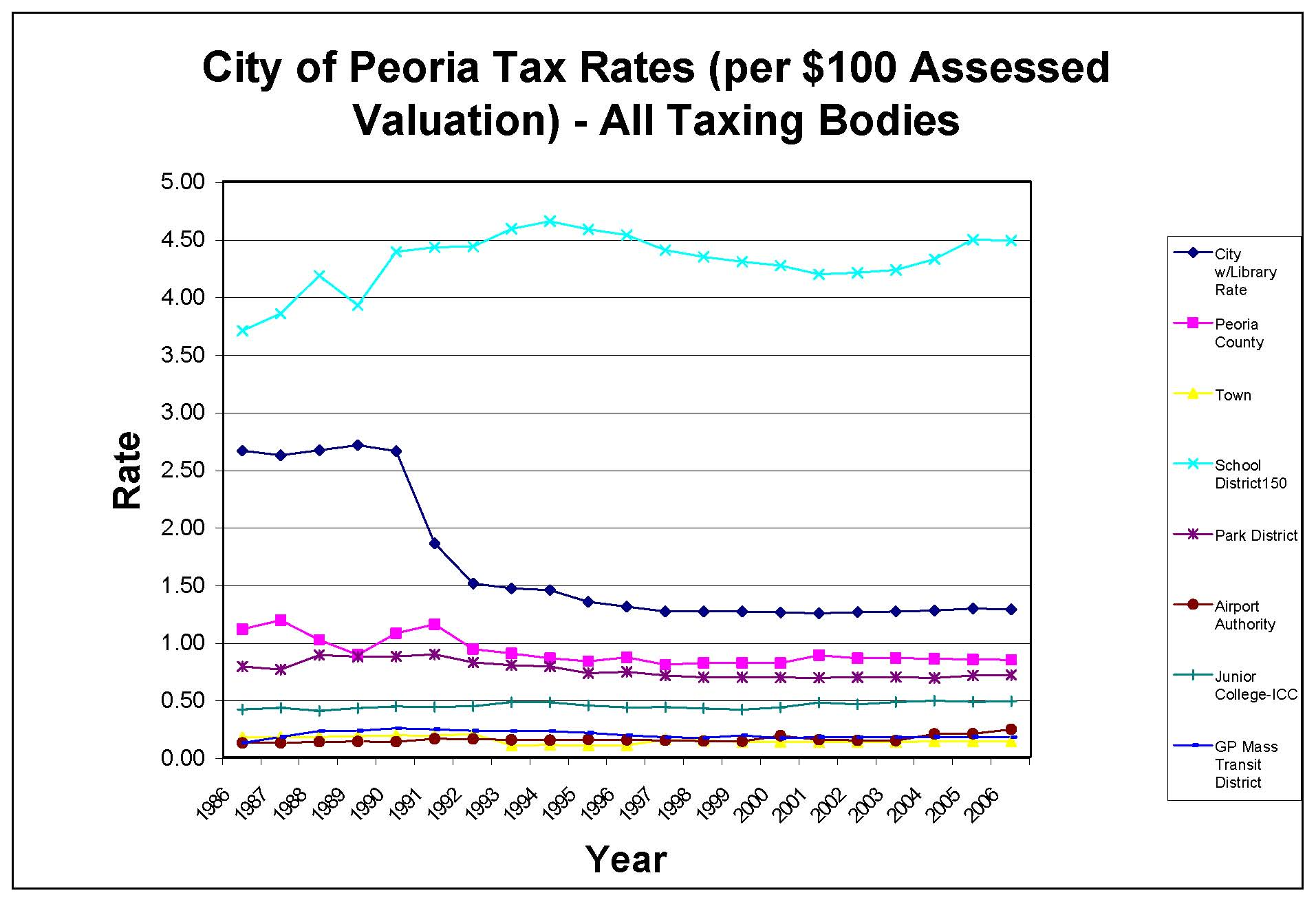 Let's talk taxes » The Peoria Chronicle
